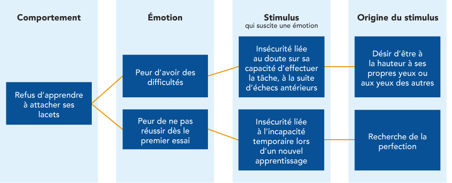 intelligence emotionnelle figure2